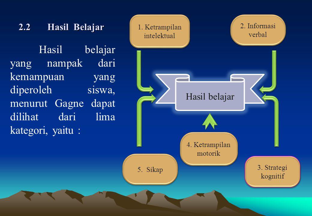 2.2Hasil Belajar.