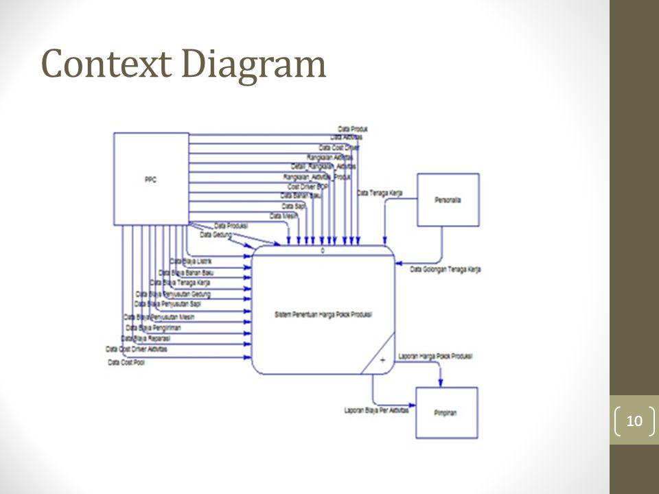 Context Diagram 10
