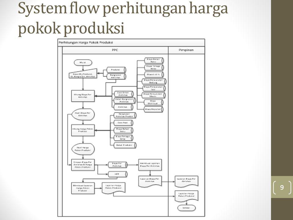 System flow perhitungan harga pokok produksi 9