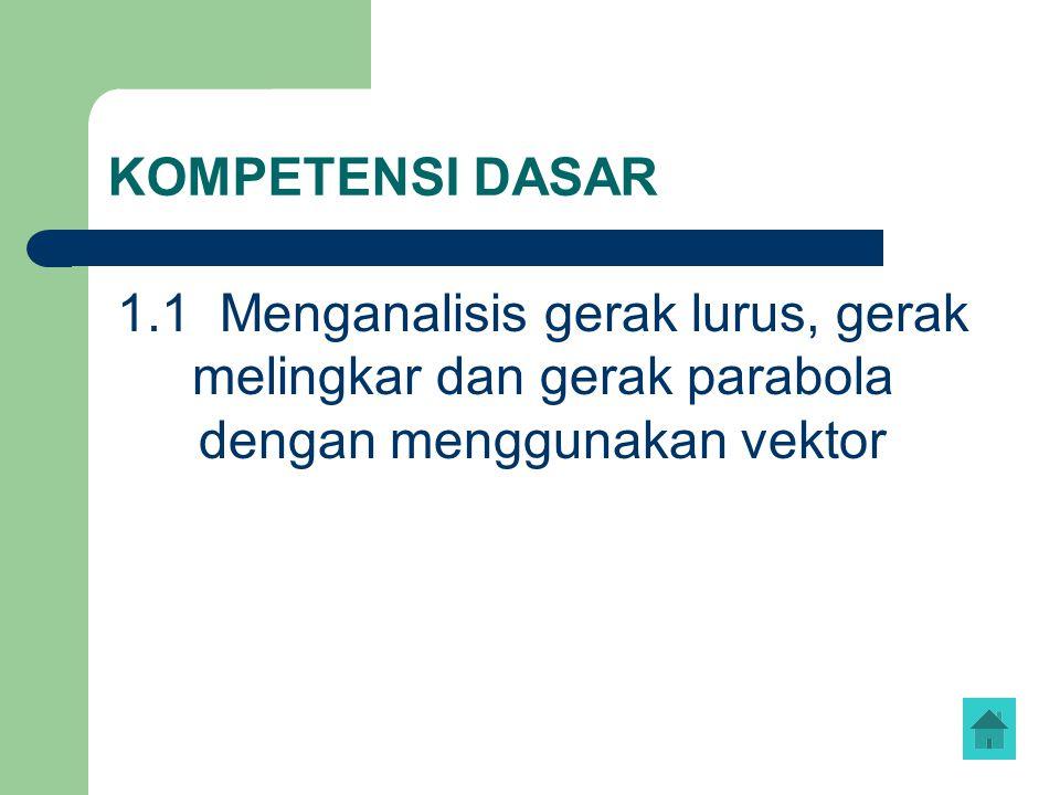 KOMPETENSI DASAR 1.1 Menganalisis gerak lurus, gerak melingkar dan gerak parabola dengan menggunakan vektor
