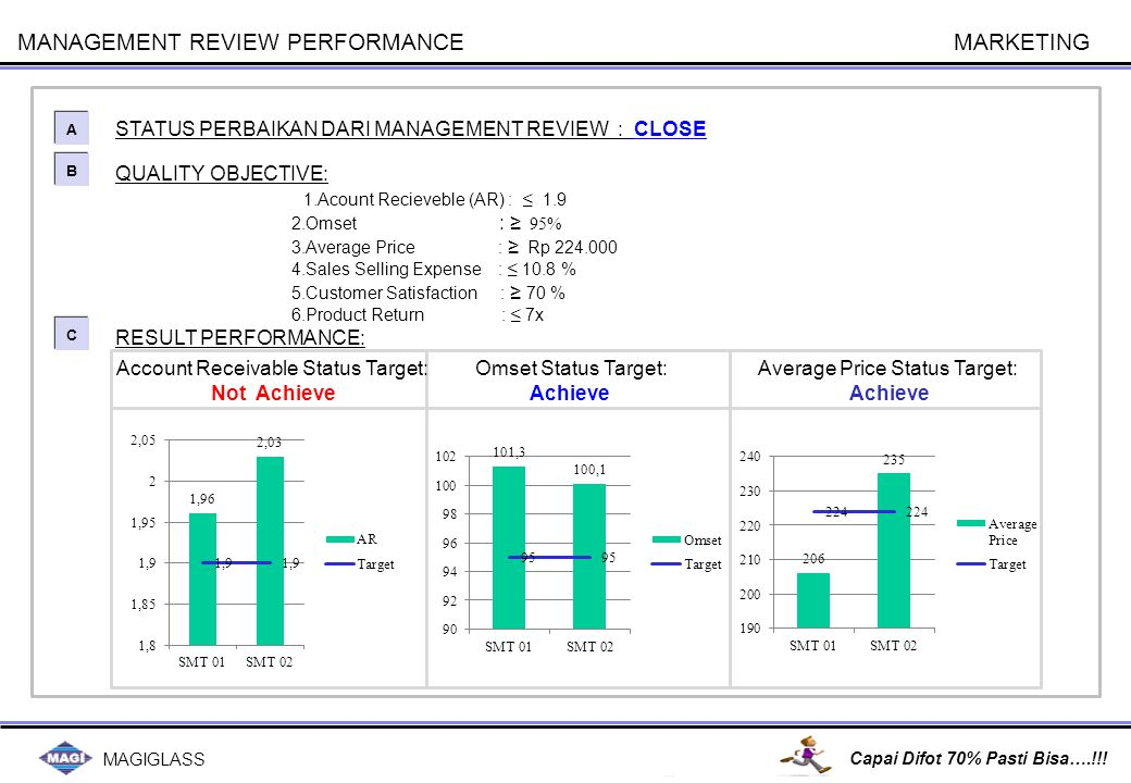 MAGIGLASS Capai Difot 70% Pasti Bisa….!!! MANAGEMENT REVIEW PERFORMANCE QUALITY OBJECTIVE: 1.Acount Recieveble (AR) : ≤ 1.9 2.Omset : ≥ 95% 3.Average