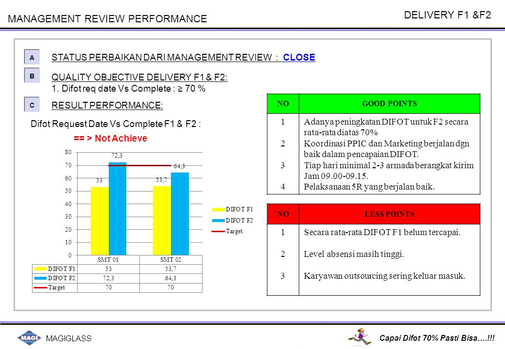 MAGIGLASS Capai Difot 70% Pasti Bisa….!!! MANAGEMENT REVIEW PERFORMANCE QUALITY OBJECTIVE DELIVERY F1 & F2: 1. Difot req date Vs Complete : ≥ 70 % STA