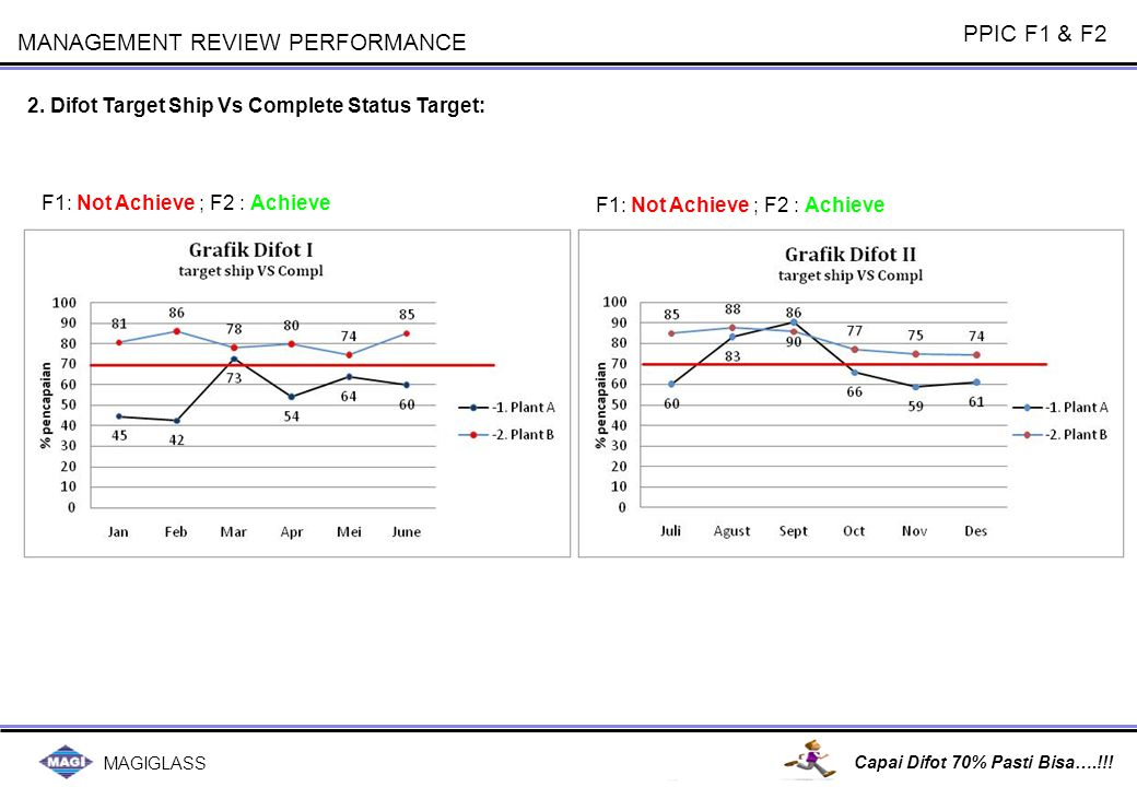 MAGIGLASS Capai Difot 70% Pasti Bisa….!!! MANAGEMENT REVIEW PERFORMANCE 2. Difot Target Ship Vs Complete Status Target: PPIC F1 & F2 F1: Not Achieve ;