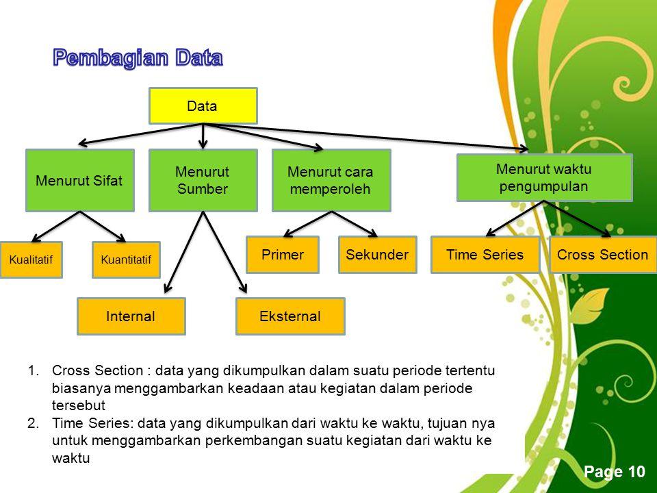 Free Powerpoint Templates Page 10 Data Menurut Sifat Menurut cara memperoleh Menurut Sumber KualitatifKuantitatif Eksternal Menurut waktu pengumpulan