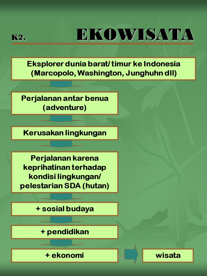 Man ODTW Alam - K21 K2. EKOWISATA Eksplorer dunia barat/ timur ke Indonesia (Marcopolo, Washington, Junghuhn dll) Perjalanan antar benua (adventure) K