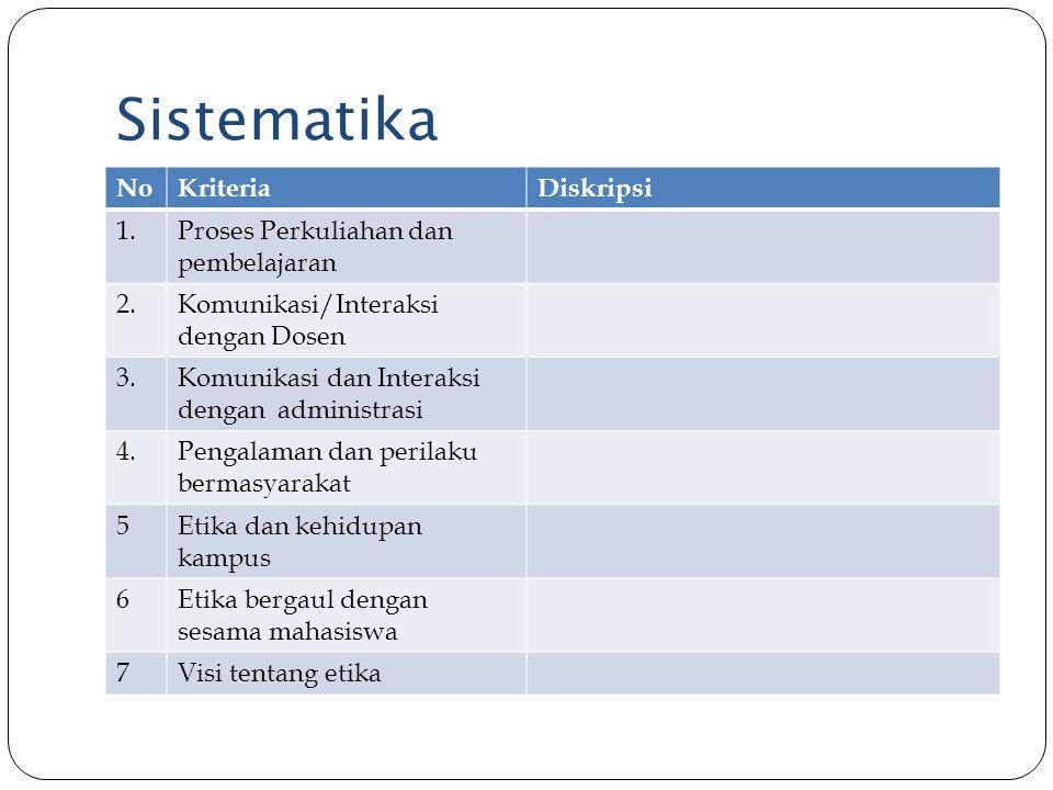 Sistematika NoKriteriaDiskripsi 1.Proses Perkuliahan dan pembelajaran 2.Komunikasi/Interaksi dengan Dosen 3.Komunikasi dan Interaksi dengan administra