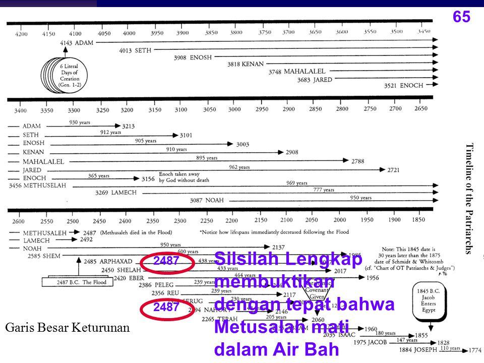 Garis Besar Keturunan 65 2487 Silsilah Lengkap membuktikan dengan tepat bahwa Metusalah mati dalam Air Bah