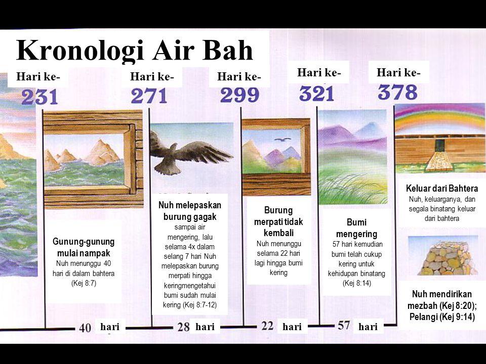 Flood Chronology Kronologi Air Bah Hari ke- hari Hari ke- hari Gunung-gunung mulai nampak Nuh menunggu 40 hari di dalam bahtera (Kej 8:7) Nuh melepaskan burung gagak sampai air mengering, lalu selama 4x dalam selang 7 hari Nuh melepaskan burung merpati hingga keringmengetahui bumi sudah mulai kering (Kej 8:7-12) Burung merpati tidak kembali Nuh menunggu selama 22 hari lagi hingga bumi kering Bumi mengering 57 hari kemudian bumi telah cukup kering untuk kehidupan binatang (Kej 8:14) Keluar dari Bahtera Nuh, keluarganya, dan segala binatang keluar dari bahtera Nuh mendirikan mezbah (Kej 8:20); Pelangi (Kej 9:14)