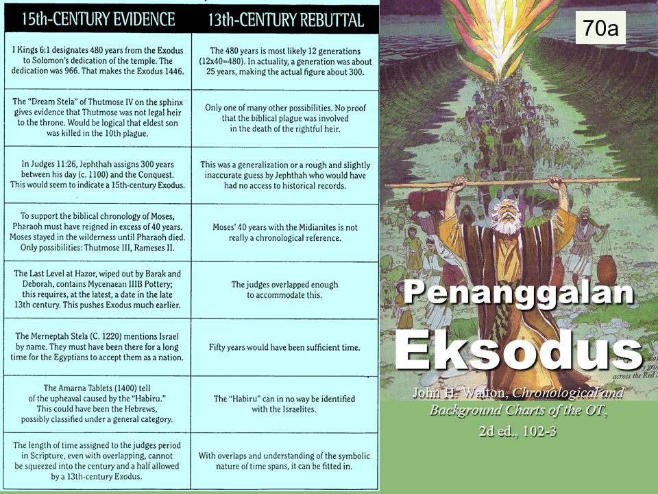 70a Penanggalan Eksodus John H. Walton, Chronological and Background Charts of the OT, 2d ed., 102-3
