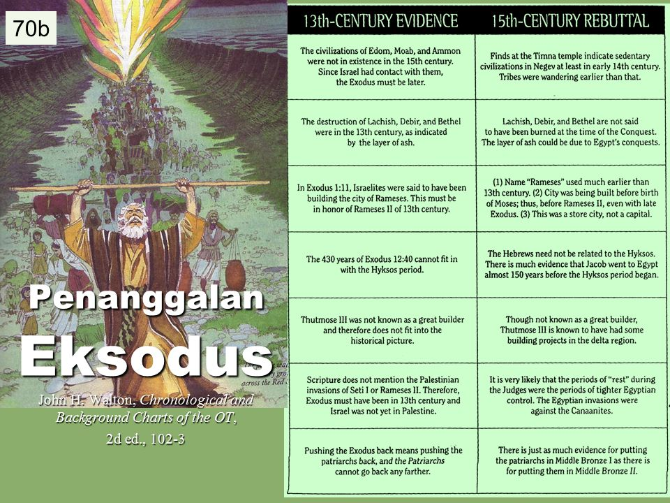 110 70b Penanggalan Eksodus John H. Walton, Chronological and Background Charts of the OT, 2d ed., 102-3