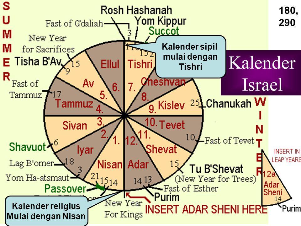 Kalender Israel Kalender sipil mulai dengan Tishri Kalender religius Mulai dengan Nisan 180, 290