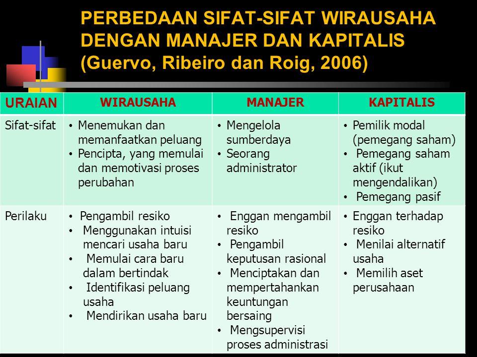 PERBEDAAN SIFAT-SIFAT WIRAUSAHA DENGAN MANAJER DAN KAPITALIS (Guervo, Ribeiro dan Roig, 2006) 18 URAIAN WIRAUSAHAMANAJERKAPITALIS Sifat-sifat Menemuka