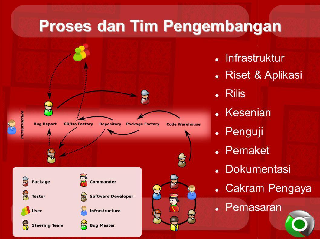 Proses dan Tim Pengembangan Infrastruktur Riset & Aplikasi Rilis Kesenian Penguji Pemaket Dokumentasi Cakram Pengaya Pemasaran