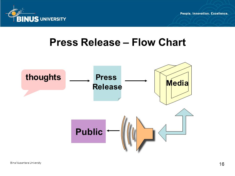 Press Release – Flow Chart thoughts Press Release Media Public Bina Nusantara University 16
