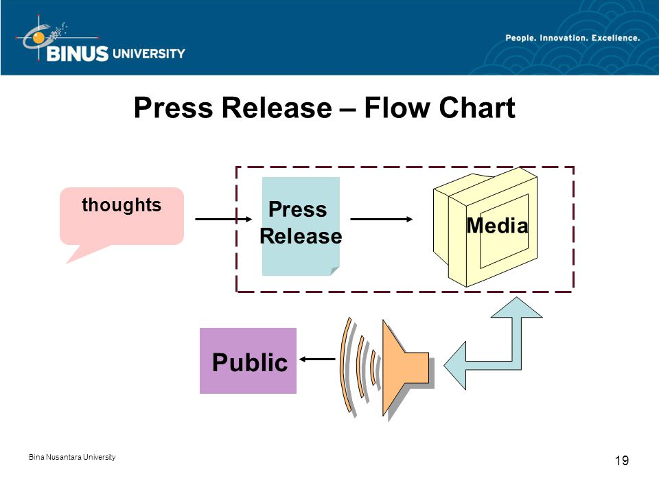 Press Release – Flow Chart thoughts Press Release Media Public Bina Nusantara University 19