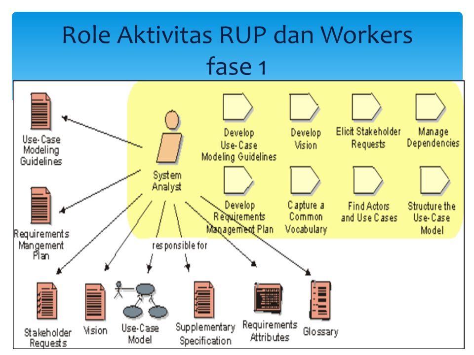 Role Aktivitas RUP dan Workers fase 1  Aturan pertama