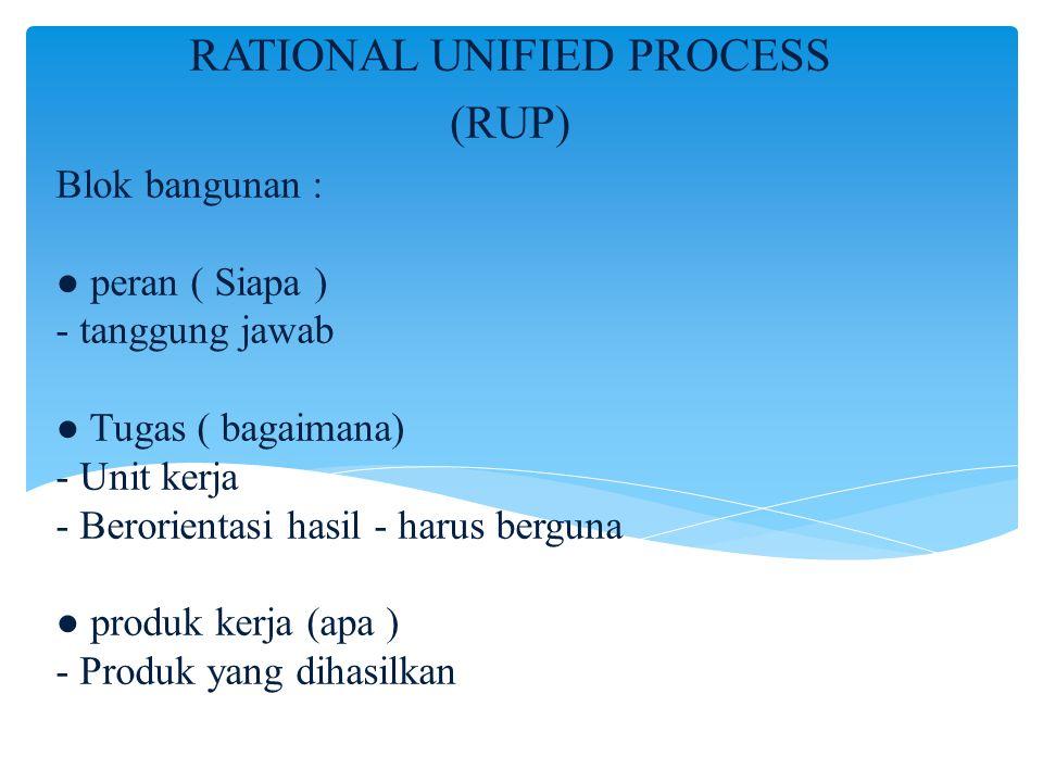 Blok bangunan : ● peran ( Siapa ) - tanggung jawab ● Tugas ( bagaimana) - Unit kerja - Berorientasi hasil - harus berguna ● produk kerja (apa ) - Prod