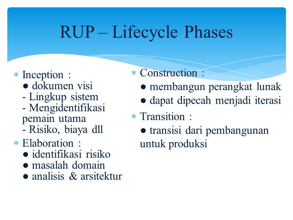 RUP – Lifecycle Phases  Inception : ● dokumen visi - Lingkup sistem - Mengidentifikasi pemain utama - Risiko, biaya dll  Elaboration : ● identifika