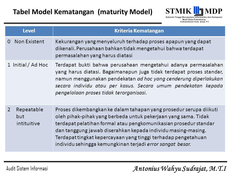 Audit Sistem Informasi Antonius Wahyu Sudrajat, M.T.I Tabel Model Kematangan (maturity Model) LevelKriteria Kematangan 0 Non ExistentKekurangan yang m