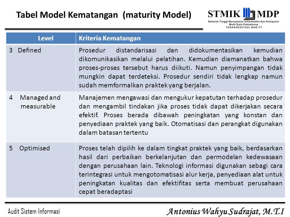 Audit Sistem Informasi Antonius Wahyu Sudrajat, M.T.I LevelKriteria Kematangan 3 DefinedProsedur distandarisasi dan didokumentasikan kemudian dikomuni