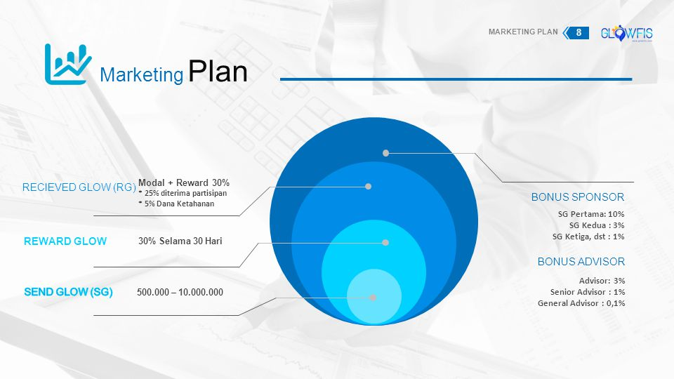Marketing Plan Modal + Reward 30% * 25% diterima partisipan * 5% Dana Ketahanan RECIEVED GLOW (RG) 30% Selama 30 Hari REWARD GLOW 500.000 – 10.000.000