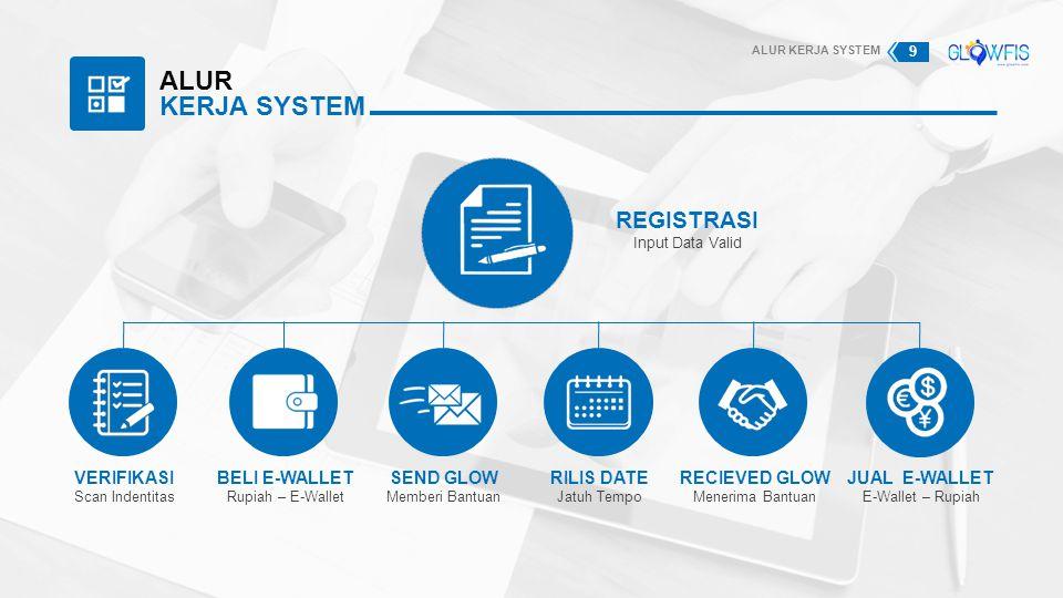 ALUR KERJA SYSTEM REGISTRASI Input Data Valid VERIFIKASI Scan Indentitas BELI E-WALLET Rupiah – E-Wallet SEND GLOW Memberi Bantuan RILIS DATE Jatuh Te