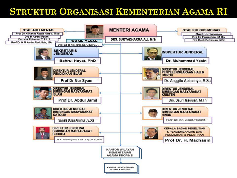 S TRUKTUR O RGANISASI K EMENTERIAN A GAMA RI WAKIL MENAG Prof Dr H Nasaruddin Umar MA