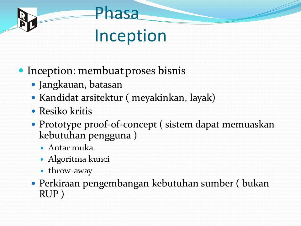 Phasa Inception Inception: membuat proses bisnis Jangkauan, batasan Kandidat arsitektur ( meyakinkan, layak) Resiko kritis Prototype proof-of-concept