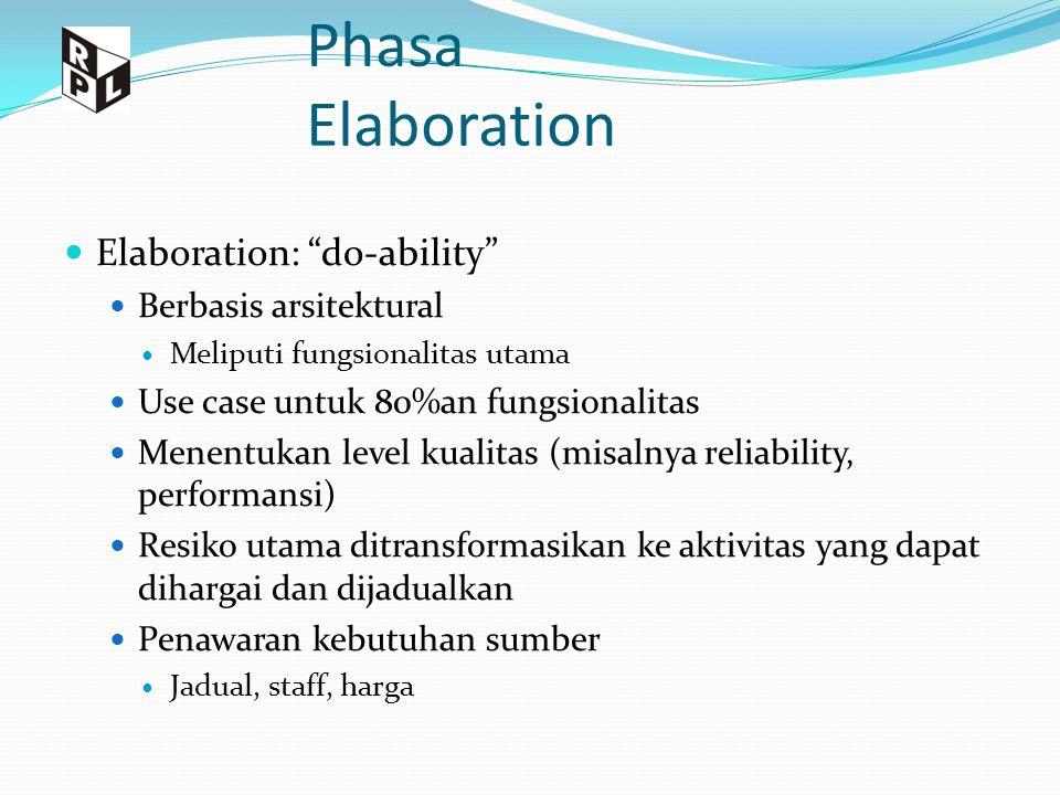 """Phasa Elaboration Elaboration: """"do-ability"""" Berbasis arsitektural Meliputi fungsionalitas utama Use case untuk 80%an fungsionalitas Menentukan level k"""