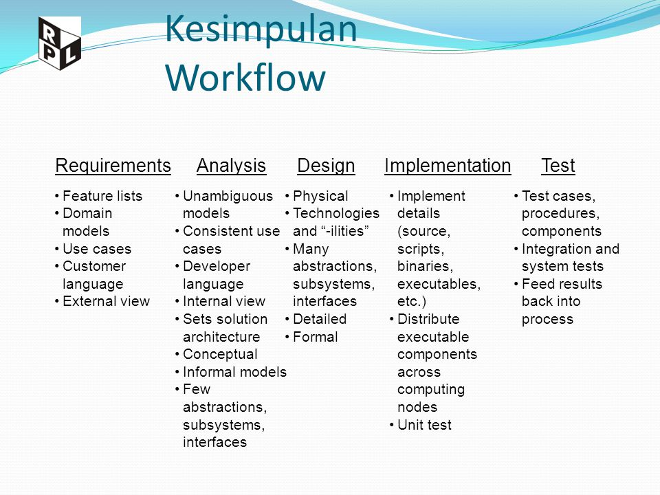 Kesimpulan Workflow RequirementsAnalysisDesignImplementationTest Feature lists Domain models Use cases Customer language External view Unambiguous mod