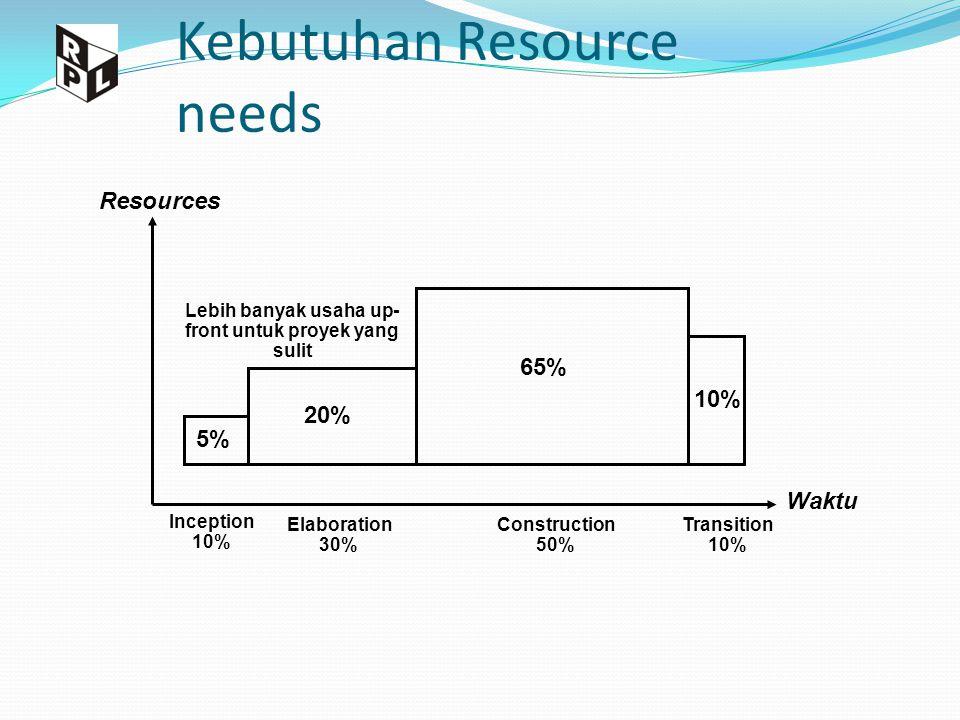 Kebutuhan Resource needs Resources Waktu 5% 20% 65% 10% Inception 10% Elaboration 30% Construction 50% Transition 10% Lebih banyak usaha up- front untuk proyek yang sulit
