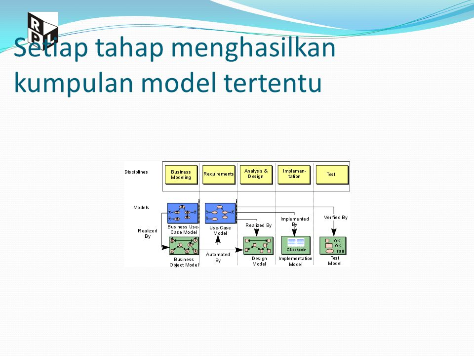 Model-model UML Use Case Diagram Class Diagram Behavior Diagrams Statechart Diagram Activity Diagram Interaction Diagrams Collaboration Diagram Sequence Diagram Implementation Diagrams Component Diagram Deployment Diagram Diagrams Model Multiple, sudut pandang konsisten pada model dasar