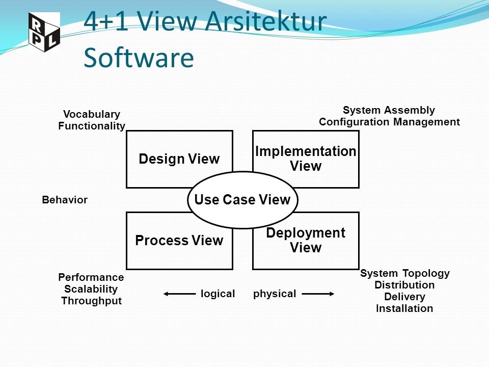 4+1 View Arsitektur Software Design View Process View Implementation View Deployment View Use Case View Vocabulary Functionality Performance Scalability Throughput Behavior System Assembly Configuration Management System Topology Distribution Delivery Installation logicalphysical