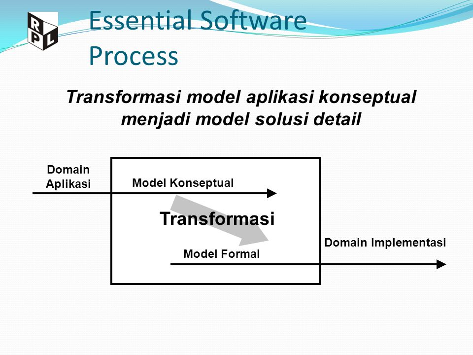 Essential Software Process Domain Aplikasi Model Konseptual Model Formal Domain Implementasi Transformasi model aplikasi konseptual menjadi model solu