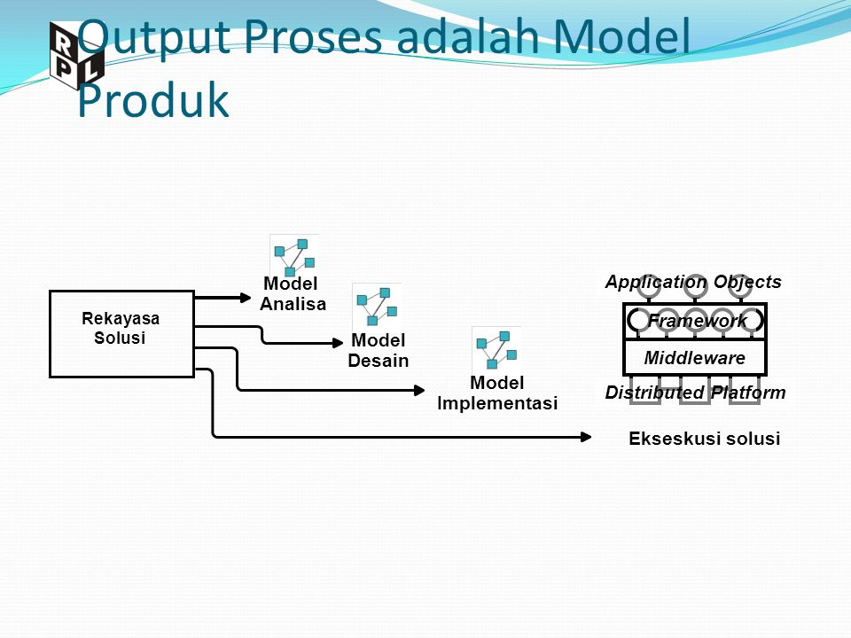 Output Proses adalah Model Produk Model Analisa Model Desain Model Implementasi Distributed Platform Middleware Framework Application Objects Rekayasa