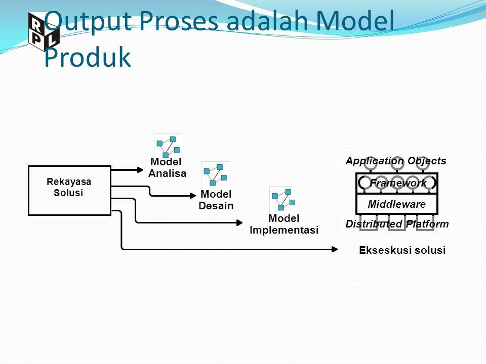 Output Proses adalah Model Produk Model Analisa Model Desain Model Implementasi Distributed Platform Middleware Framework Application Objects Rekayasa Solusi Ekseskusi solusi