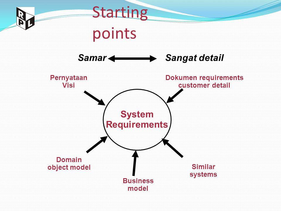 Starting points System Requirements Dokumen requirements customer detail Business model Domain object model Pernyataan Visi Similar systems SamarSanga