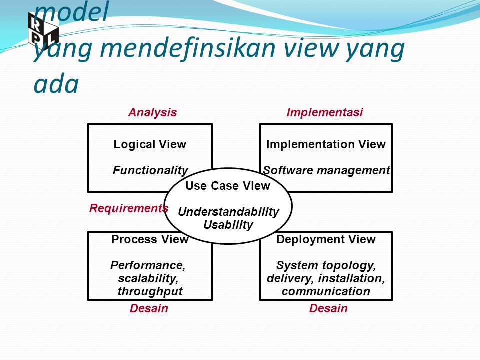 4+1 View Arsitektur dan model- model yang mendefinsikan view yang ada Logical View Functionality Implementation View Software management Process View