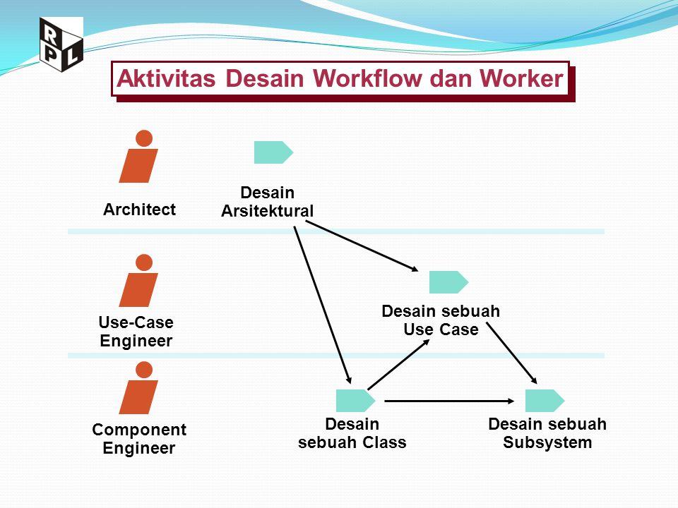 Aktivitas Desain Workflow dan Worker Architect Use-Case Engineer Component Engineer Desain Arsitektural Desain sebuah Use Case Desain sebuah Class Des