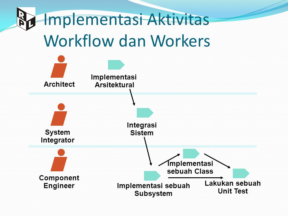 4+1 View Arsitektur dan model-model yang mendefinsikan view yang ada Logical View Functionality Implementation View Software management Process View Performance, scalability, throughput Deployment View System topology, delivery, installation, communication Use Case View Understandability Usability Requirements Analysis Design Implementation