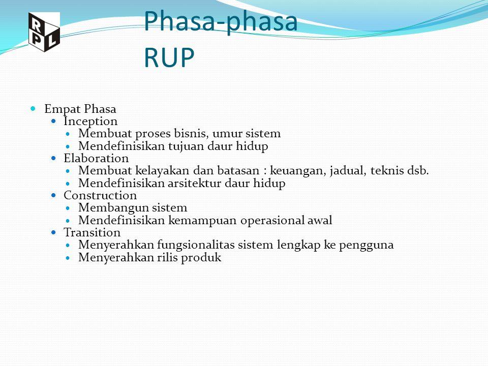 Phasa-phasa RUP Empat Phasa Inception Membuat proses bisnis, umur sistem Mendefinisikan tujuan daur hidup Elaboration Membuat kelayakan dan batasan :
