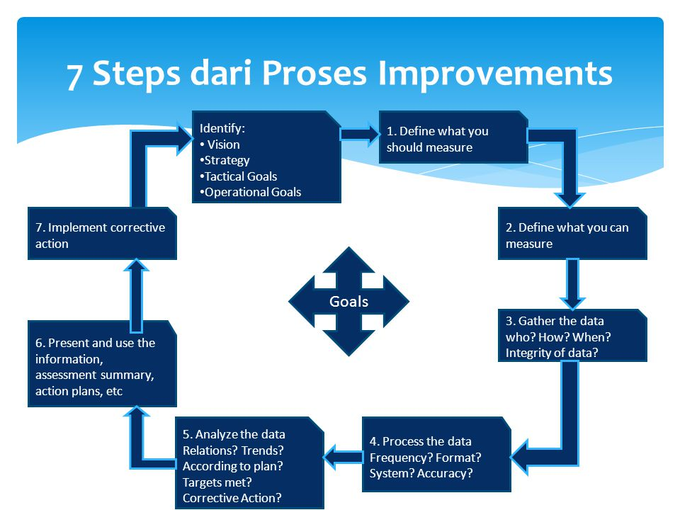 7 Steps dari Proses Improvements Identify: Vision Strategy Tactical Goals Operational Goals 5. Analyze the data Relations? Trends? According to plan?