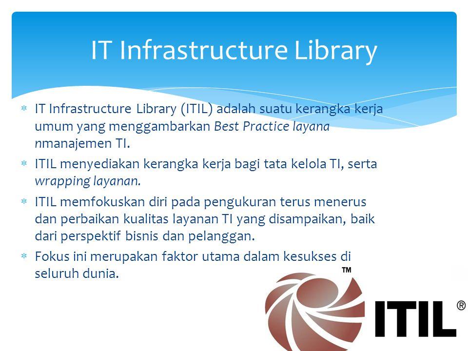  Konsep ITIL muncul pada tahun 1980-an ditulis oleh pemerintah Inggris melalui kantor kabinetnya  2001: Version 2 (2 modules)  2007: Version 3 (5 modules)  2011: Version 3.1 (minor revisions)  Similar Framework: Microsoft Operations Framework (MOF) IT Infrastructure Library