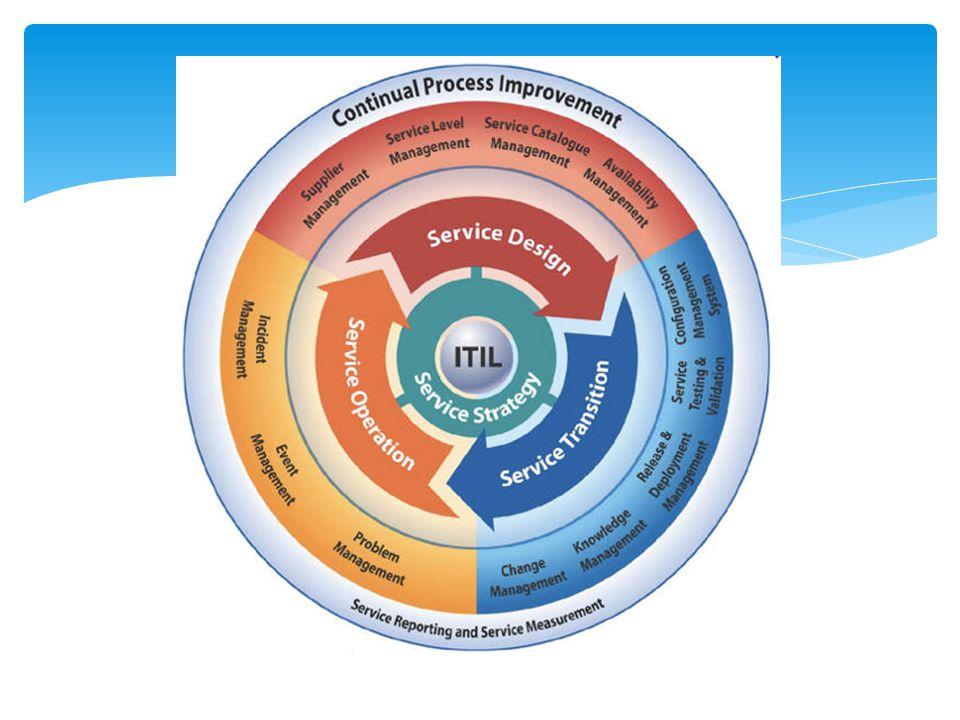  Peningkatan kepuasanpengguna dan pelanggan dengan layanan IT  Ketersediaan layanan yang meningkat, langsung berdampak pada keuntungan usaha  Penghematan keuangan dari berkurangnya rework, kehilangan waktu, pengelolaan sumber daya manajemen yang lebih baik  Perbaikan time to market produk dan jasa baru  Pengambilan keputusan yang lebih baik  Minimasi resiko Manfaat ITIL