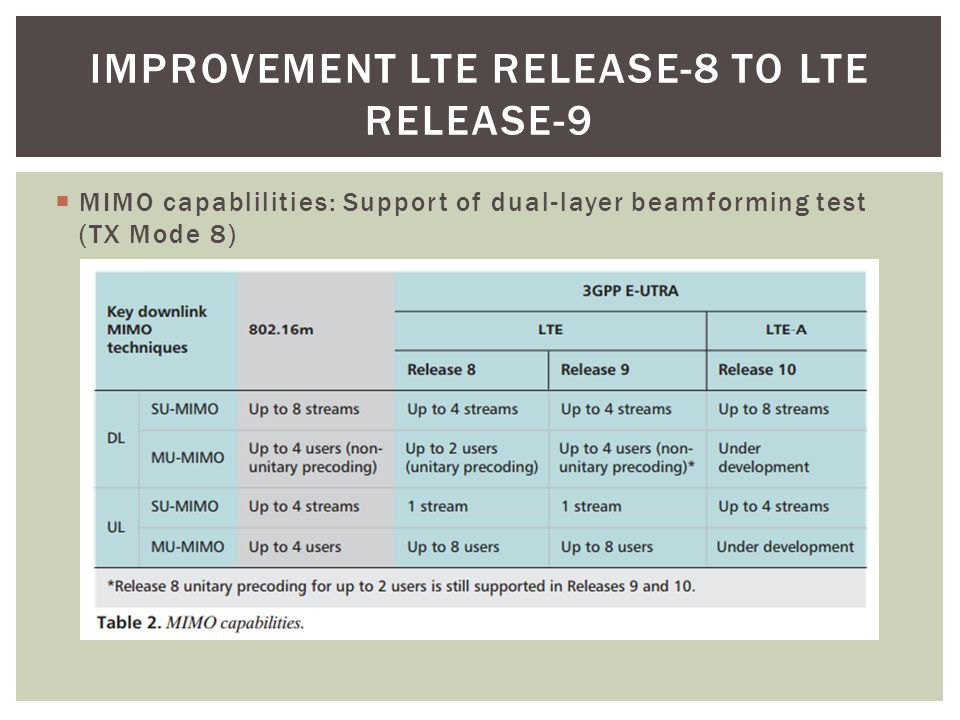  MIMO capablilities: Support of dual-layer beamforming test (TX Mode 8) IMPROVEMENT LTE RELEASE-8 TO LTE RELEASE-9