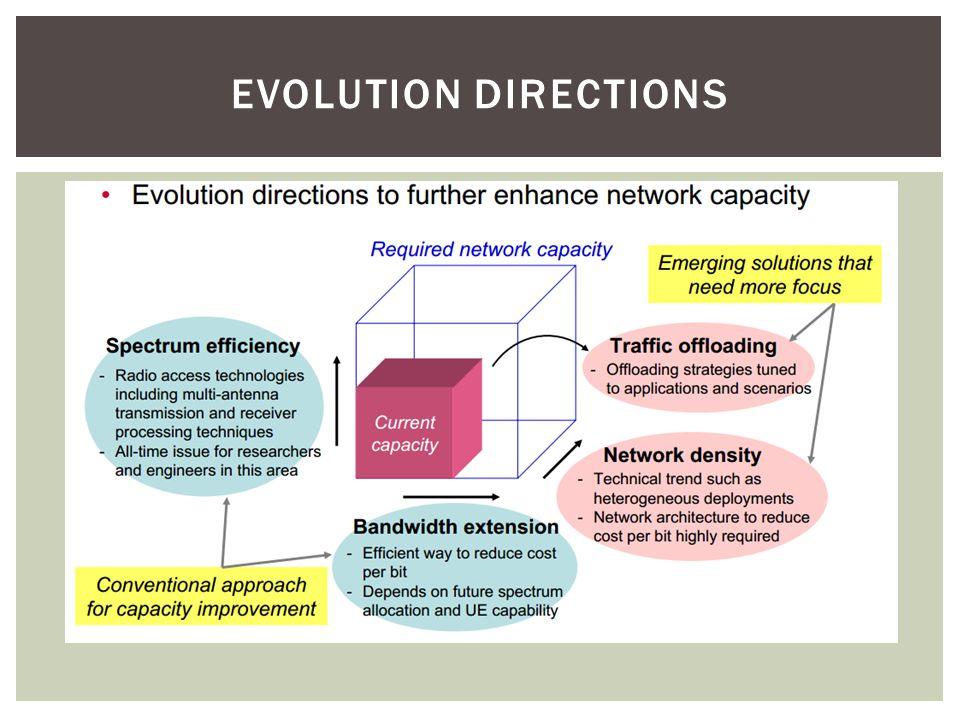 EVOLUTION DIRECTIONS