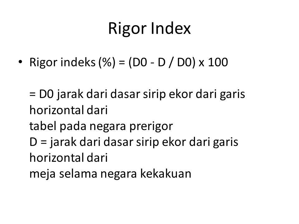 Rigor Index Rigor indeks (%) = (D0 - D / D0) x 100 = D0 jarak dari dasar sirip ekor dari garis horizontal dari tabel pada negara prerigor D = jarak da