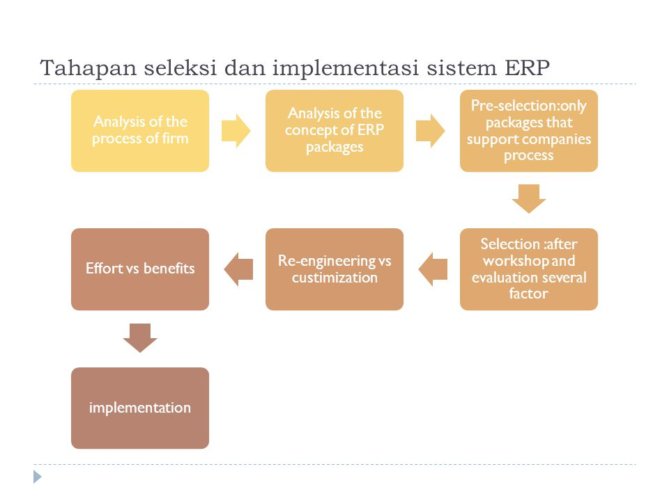 Tahapan seleksi dan implementasi sistem ERP Analysis of the process of firm Analysis of the concept of ERP packages Pre-selection:only packages that support companies process Selection :after workshop and evaluation several factor Re-engineering vs custimization Effort vs benefitsimplementation