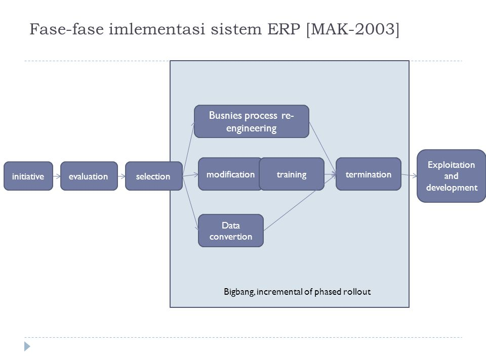 Fase-fase imlementasi sistem ERP [MAK-2003] initiativeevaluationselection Busnies process re- engineering modification Data convertion trainingtermination Exploitation and development Bigbang, incremental of phased rollout