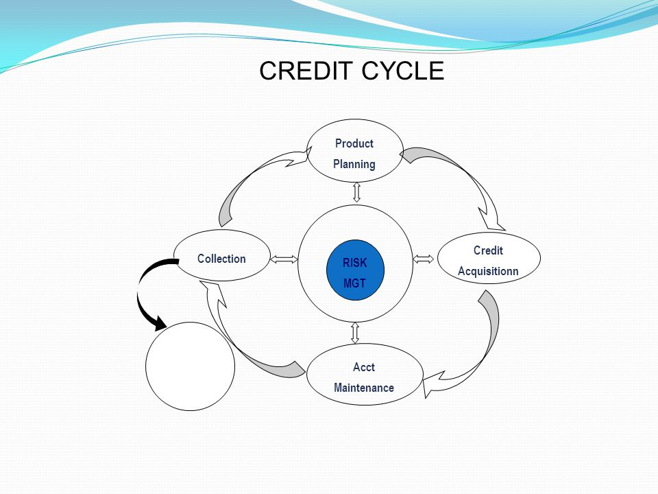 Credit Acquisitionn Acct Maintenance Collection RISK MGT Write off Repo Recover y Product Planning CREDIT CYCLE